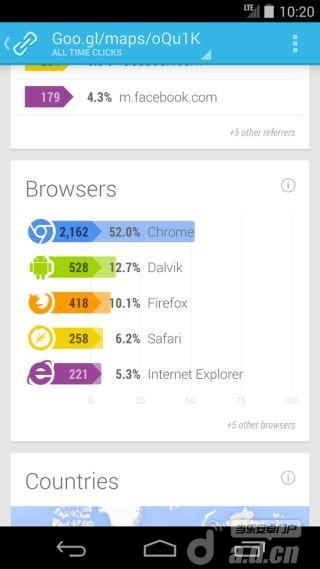 Google链接缩短器